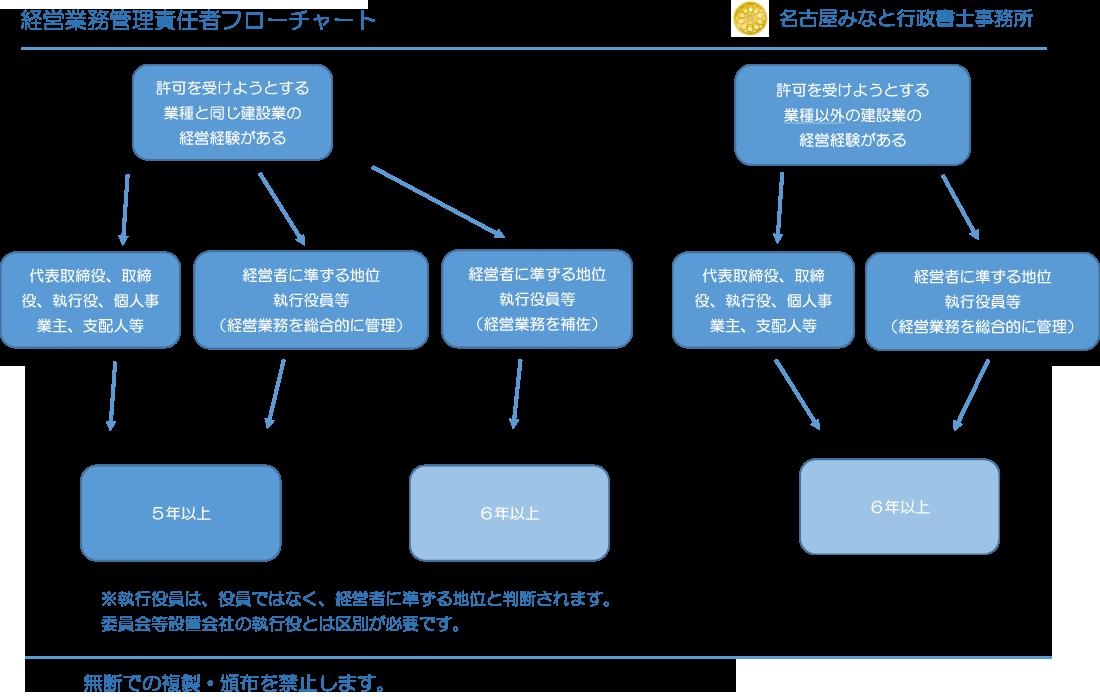 経営業務管理責任者の簡易フローチャート